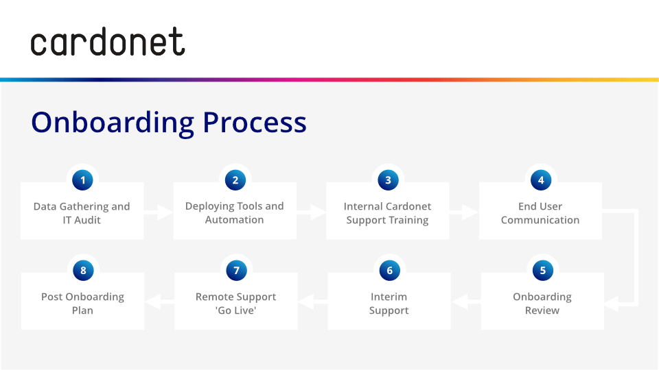 Cardonet Outsourced IT Support Onboarding