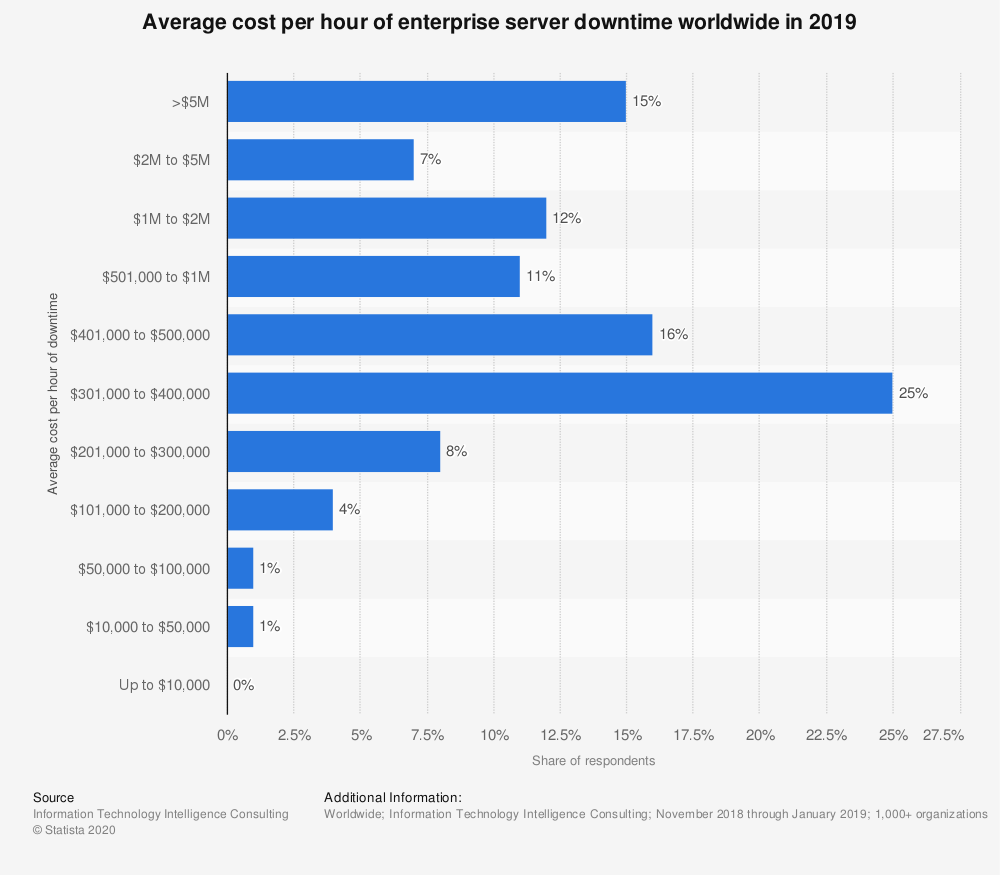 Graph showing the average cost per hour of enterprise server downtime worldwide in 2019.